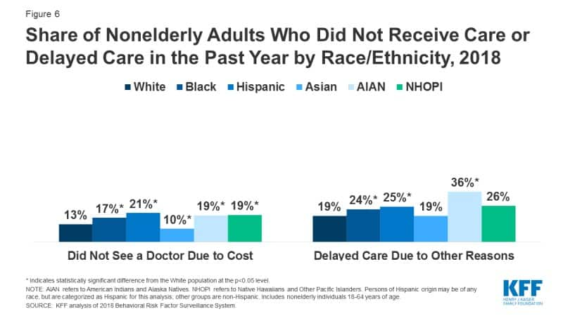 Share of Nonelderly Adults Who Did Not Receive Care or Delayed Care in the Past Year by Race/Ethnicity, 2018