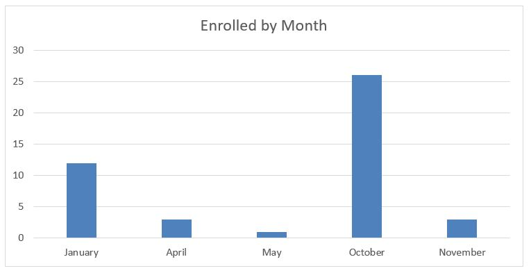 enrollment rates