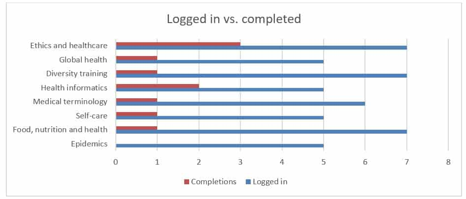 logged vs completions